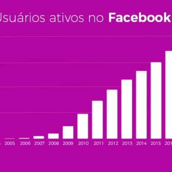 crecimento_facebook_camila_carvalho_midias_sociais