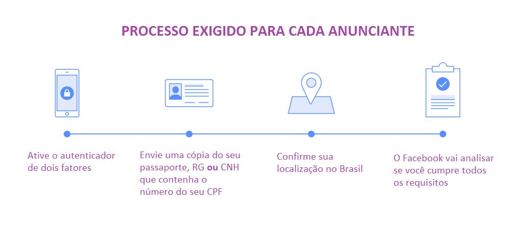 processo-autenticacao-facebook0eleicoes