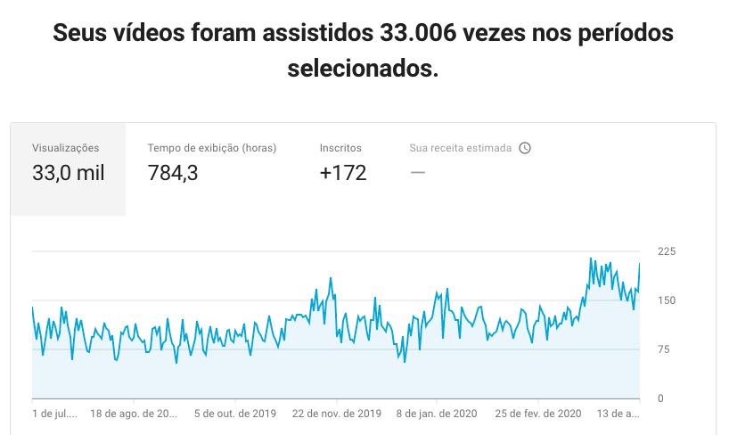 views-youtube-camila-carvalho